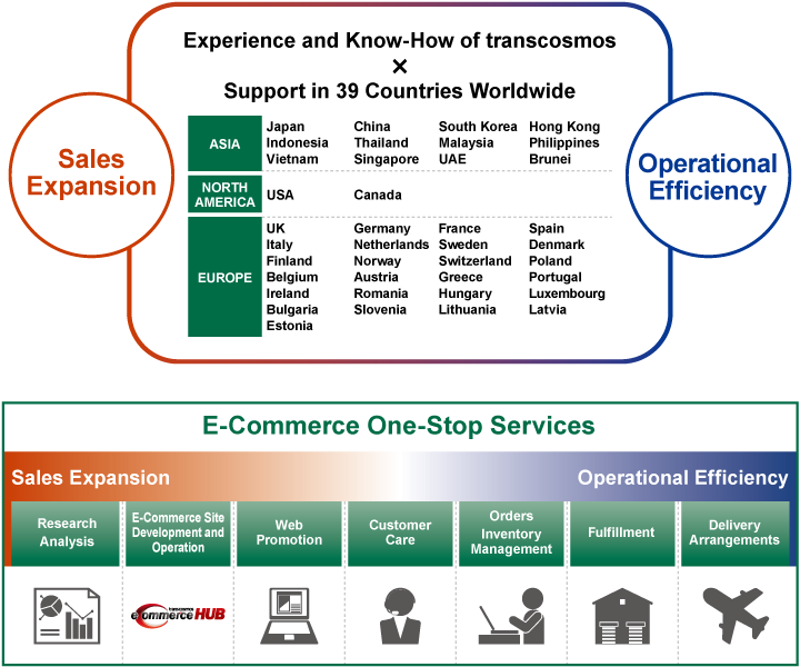 Global E-Commerce One-Stop Services